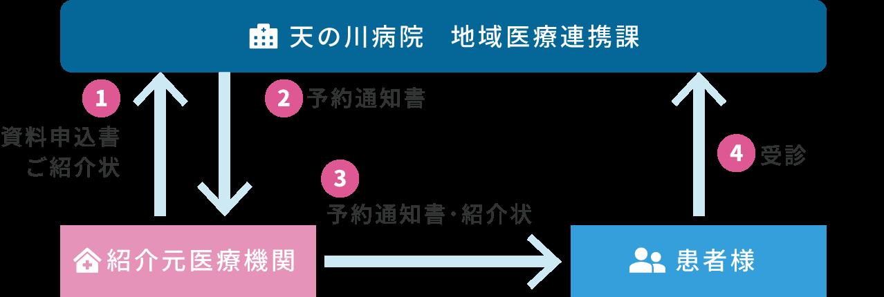 地域連携関係図